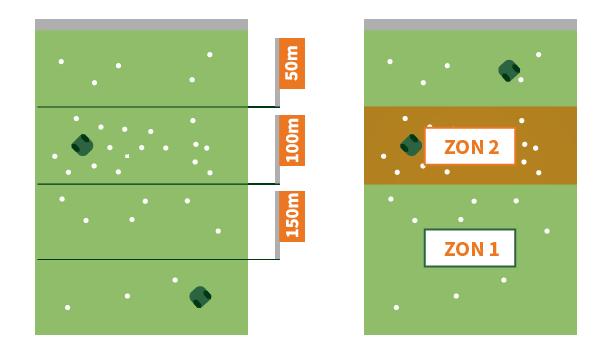 Exempel på konfiguration med flera zoner