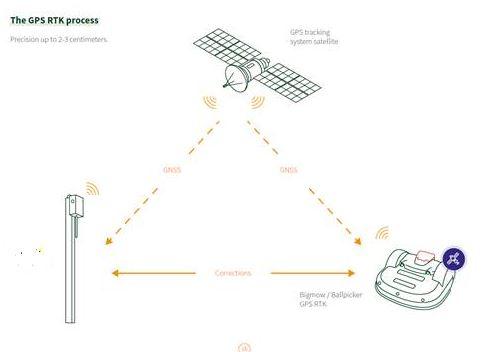 Les 4 avantages d'un robot tondeuse GPS